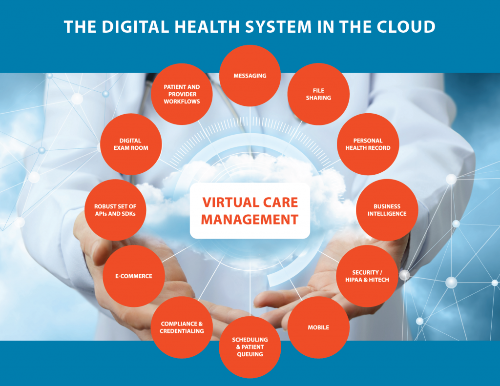 Digital Health System in the Cloud